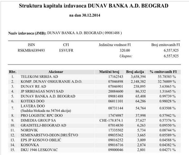 akcionari dunavbanke